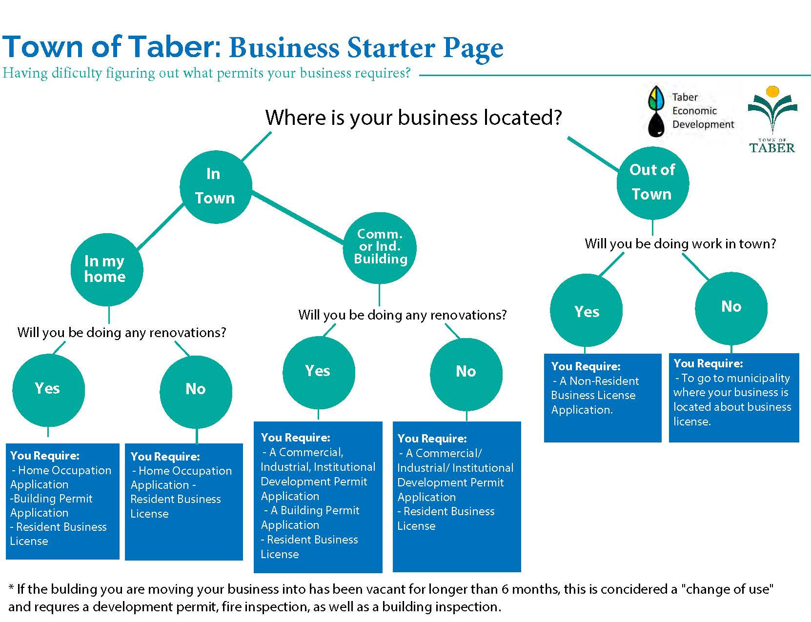 Town of Taber: Starting a Business - Finding Out what Permits Your Business Requires