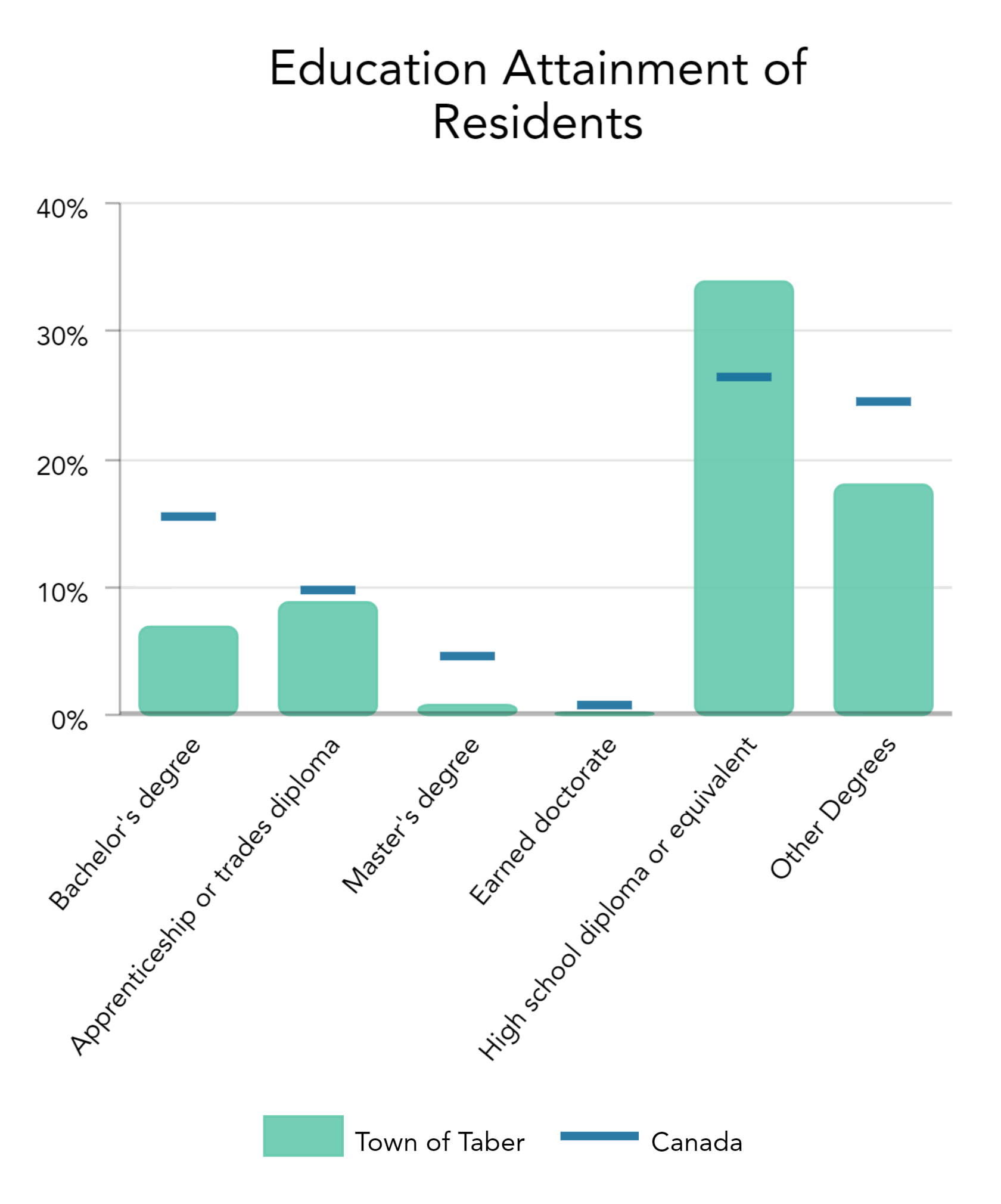 Education Attainment of Residents