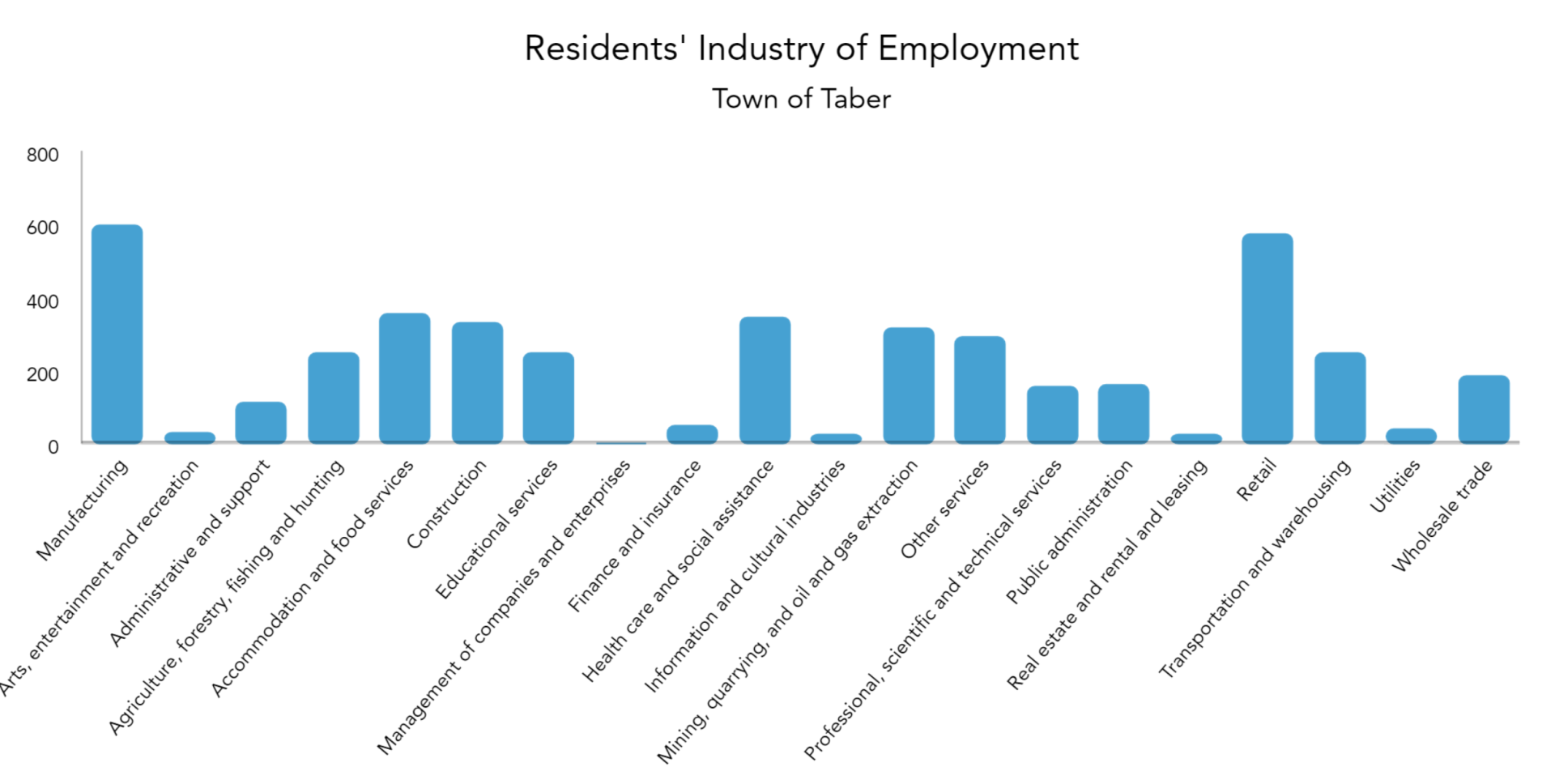 Residents' Industry of Employment